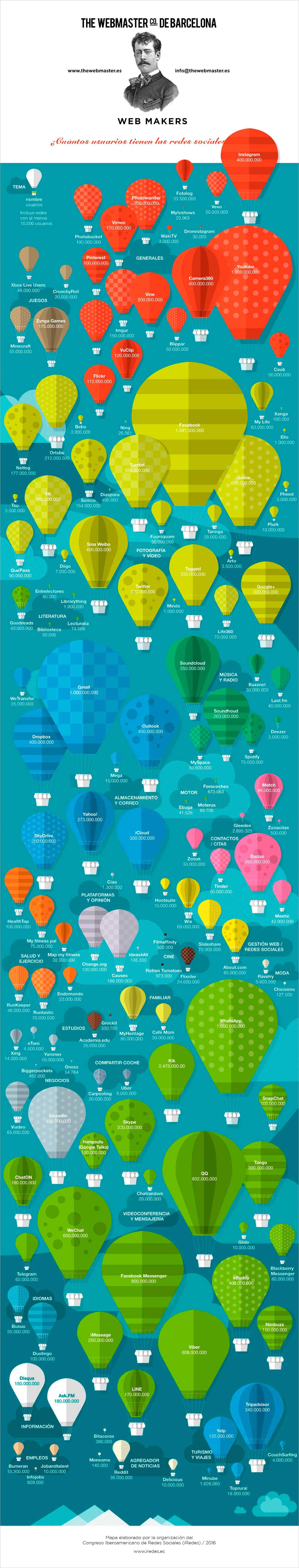The Webmaster | Redes Sociales y Profesionales