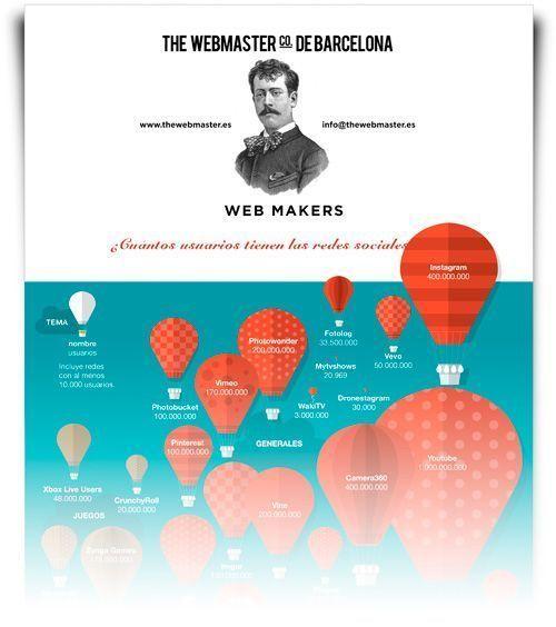 Más información sobre Redes Sociales y Profesionales